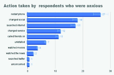 Sudden anxiety after Facebook, Instagram and Whatsapp massive outage …the evidence